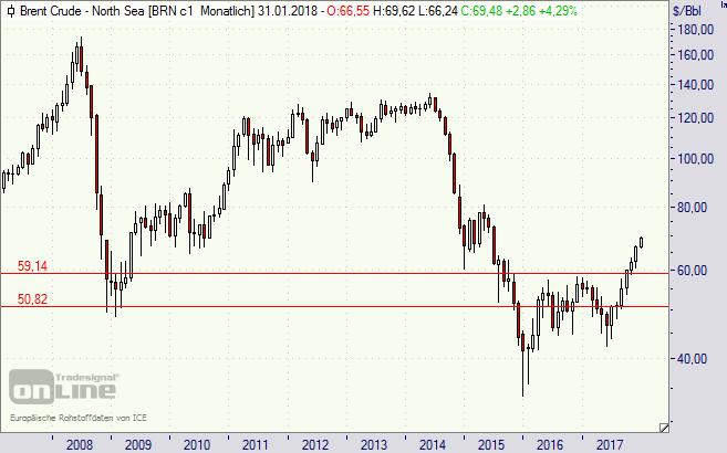 Öl, Preis, Chart, Brent, Oel, Öl-Preis