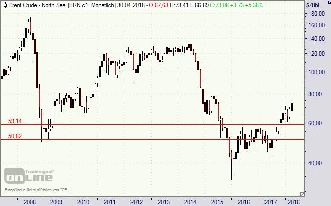 Öl, Oel, Brent, Preis, Kurs, Notierung, Chart
