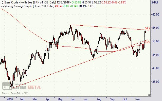Öl, Brent, WTI, Opec, Chart,
