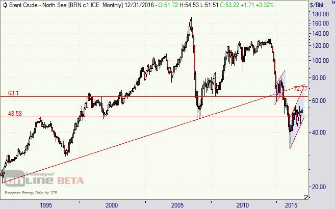 Öl, Brent, WTI, Chart, Opec