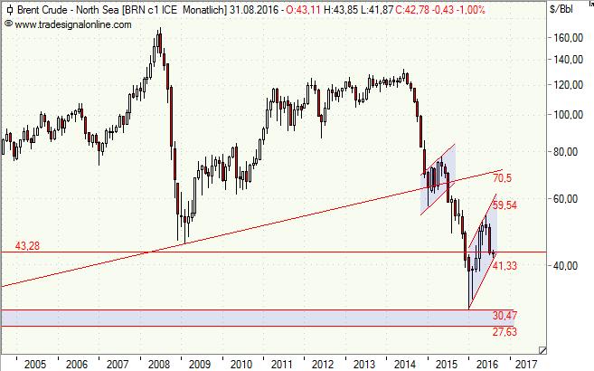 Öl, Brent, Chart, Analyse