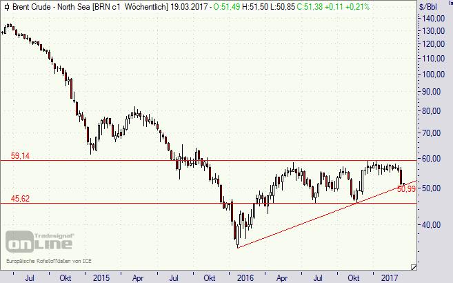 Öl, Preis, Kurs, Chart, Brent