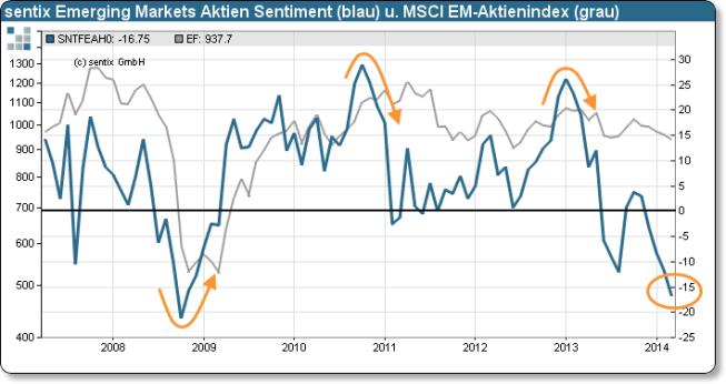 Sentix Emerging Market Index