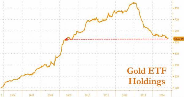 Goldbestände von ETFs