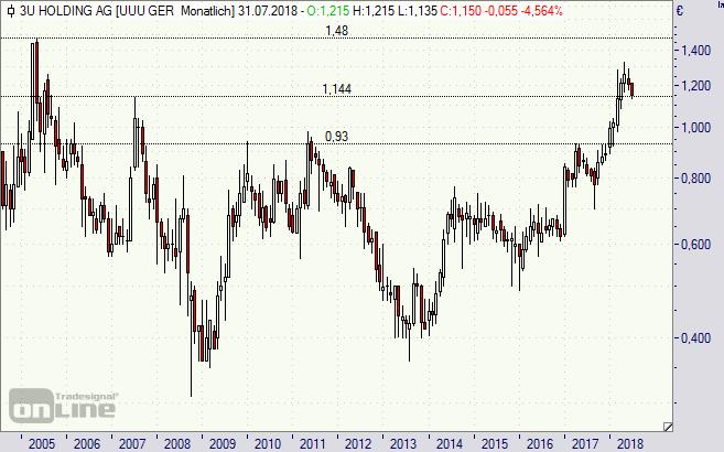 3U, Aktie, Chart