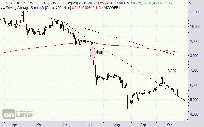 ADVA, Aktie, Chart, Börse