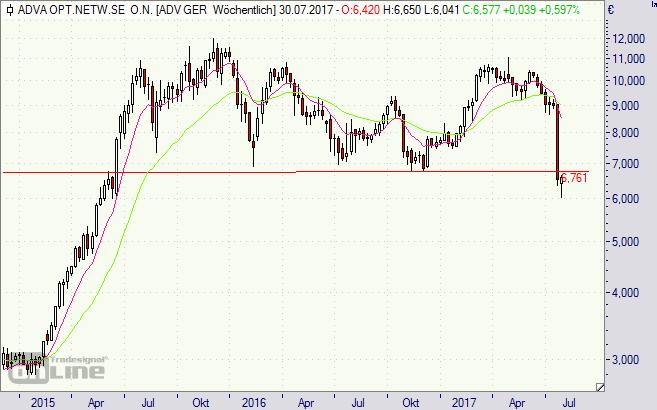 ADVA Optical Networking, Aktie, Börse, Chart