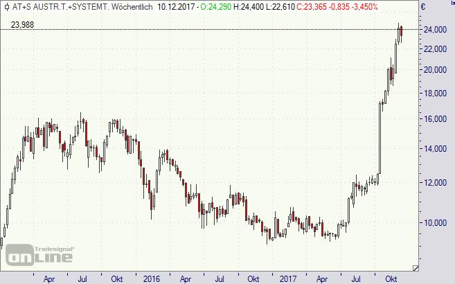 AT&S, Aktie, ATS, Chart, Börse