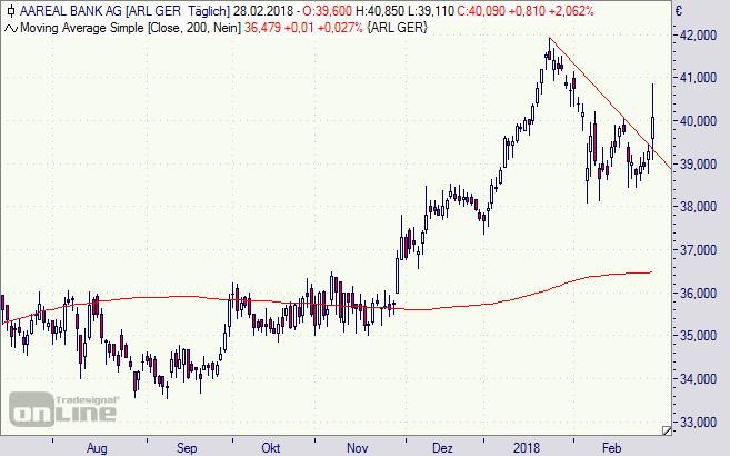 Aareal Bank, Aktie, Chart