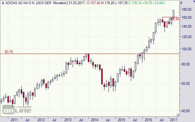 Adidas, DAX, Aktie, Börse, Chart, Analyse