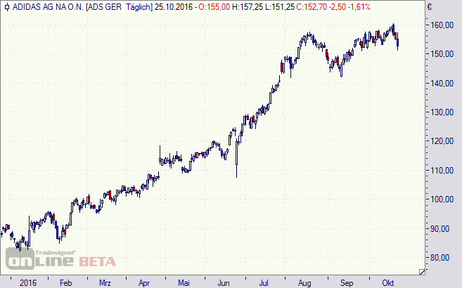 Adidas, Aktie, Chart