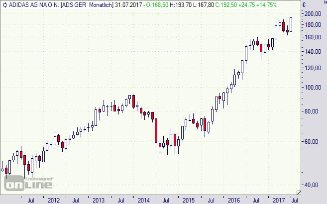 Adidas, Aktie, Chart, Börse