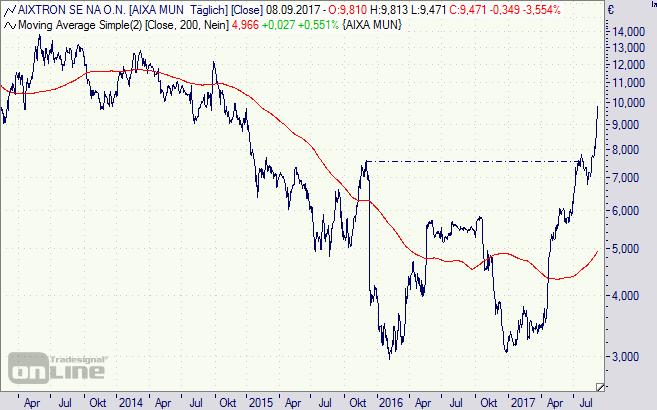 Aixtron, Aktie, Chart, Börse