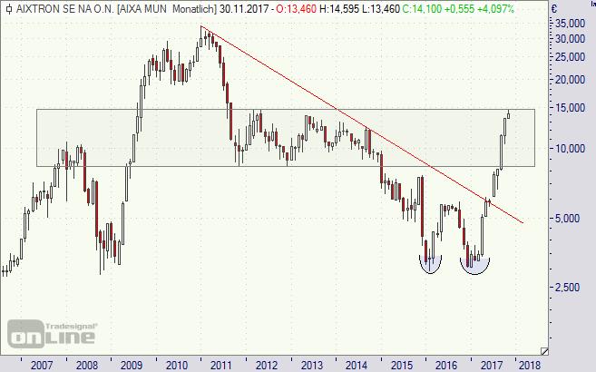 Aixtron, Aktie, Chart