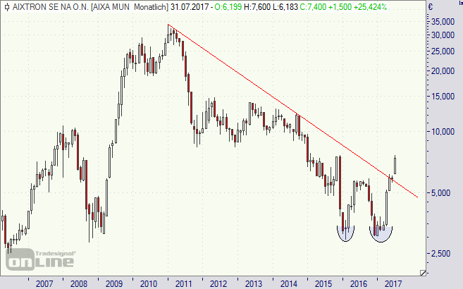 Aixtron, Aktie, Börse, Chart, Analyse