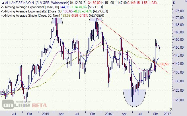 Allianz, Aktie, Chart