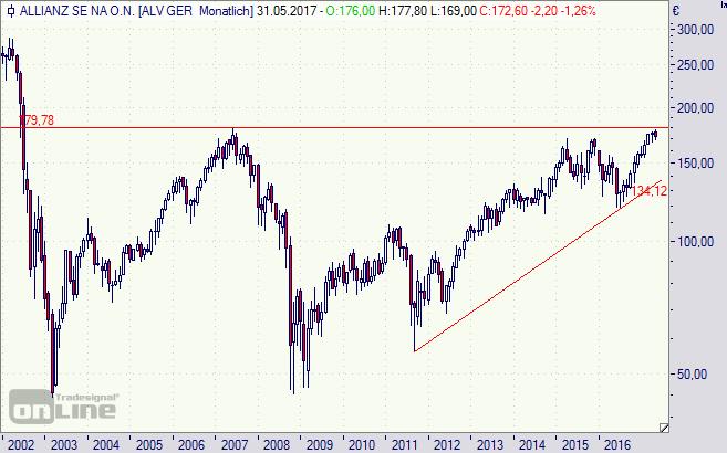 Allianz, Aktie, Chart, Versicherung