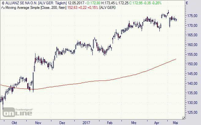 Allianz, Aktie, Chart, Börse, DAX
