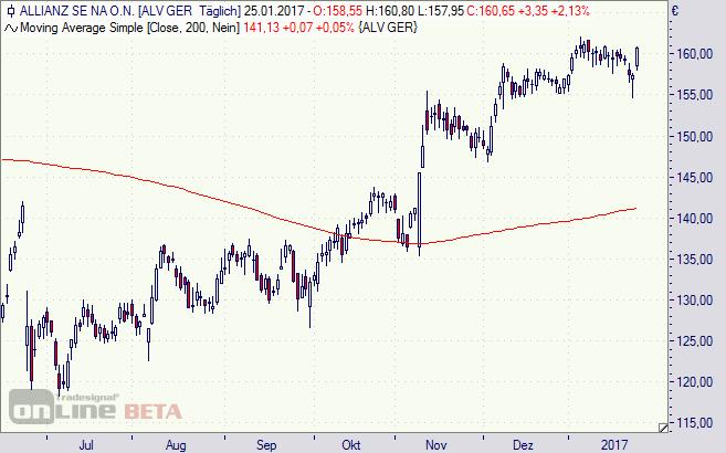 Allianz, Aktie, Chart, DAX, Börse