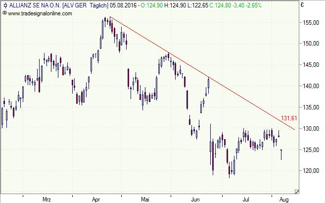 Allianz, Aktie, Chart,