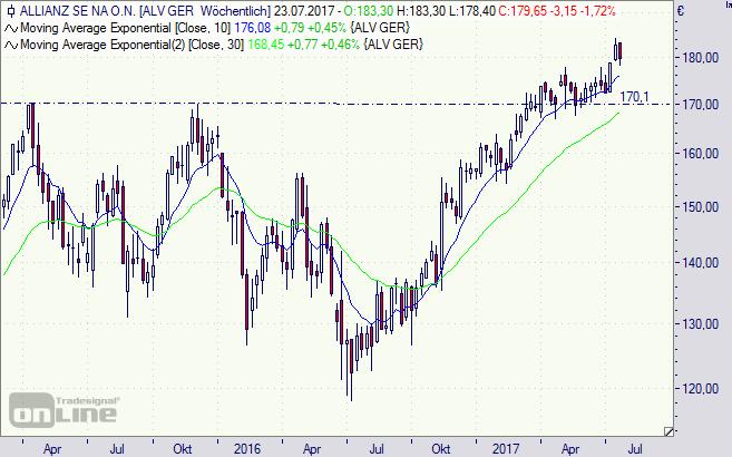 Allianz, Aktie, Chart, Börse,