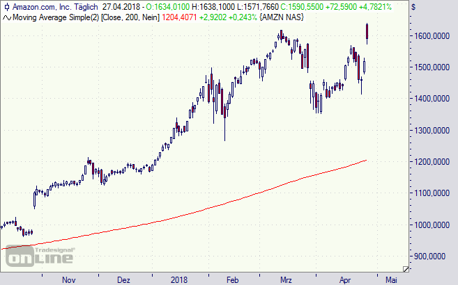 Amazon, Aktie, Prime, AWS, Chart