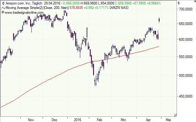 Amazon, Aktie, Chart