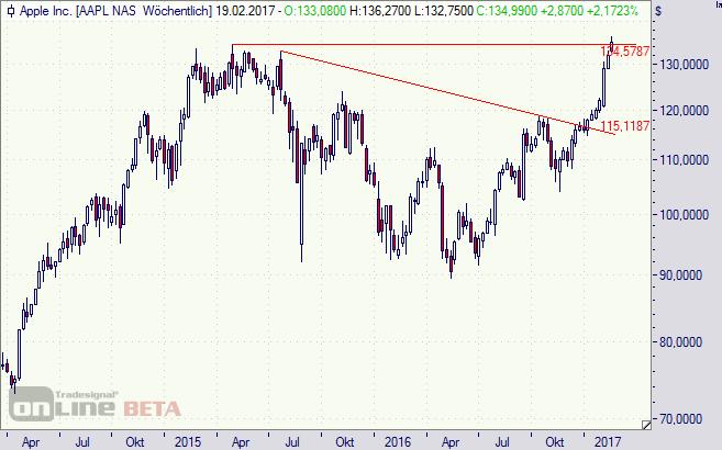 Apple, Aktie, Chart, Börse