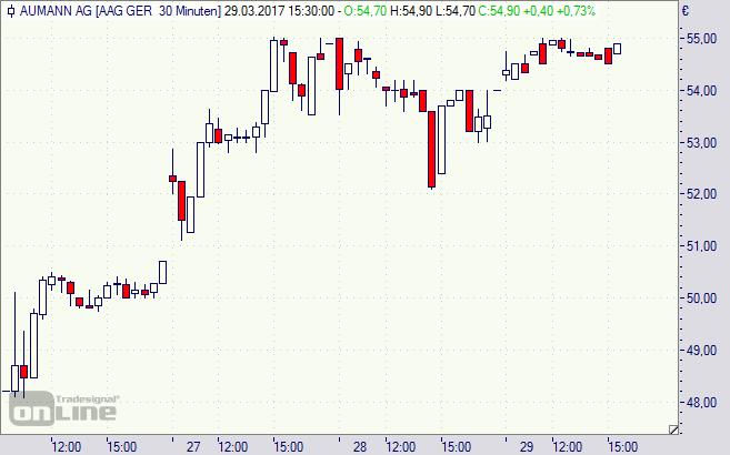 Aumann, Aktie, Chart, IPO, Börsengang, Scale