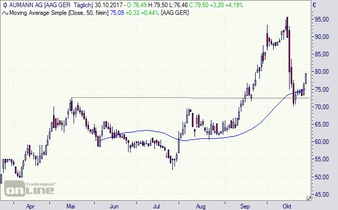 aumann, Aktie, Chart, Börse