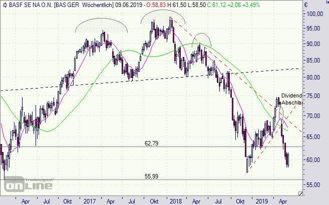 BASF Aktie
