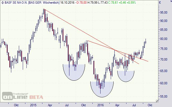 BASF, Aktie, Chart