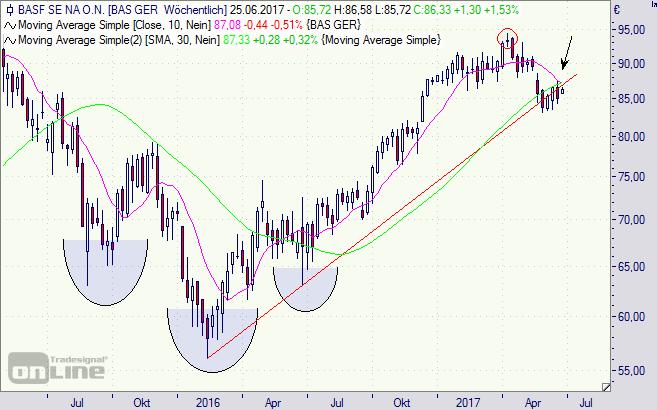 BASF, Aktie, Chart, DAX, Börse