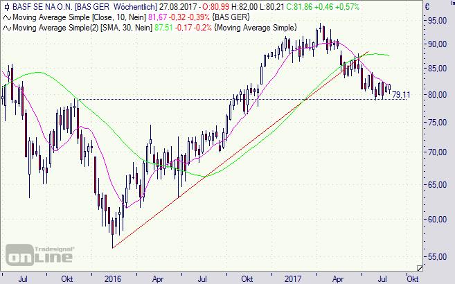 BASF, Aktie, Chart, Börse