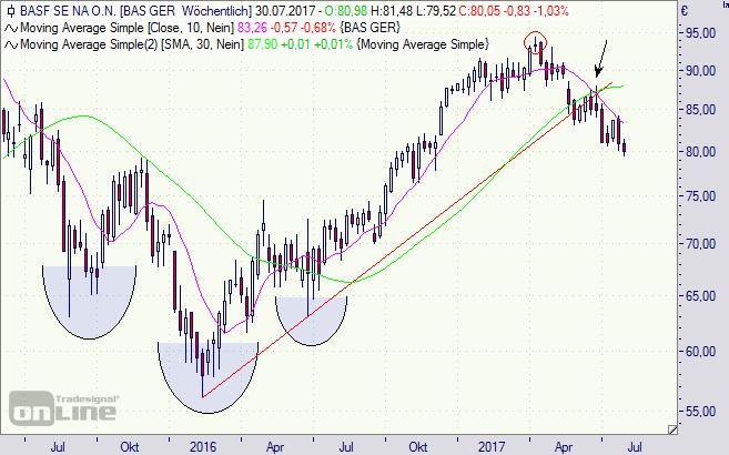 BASF, Aktie, Börse, Chart