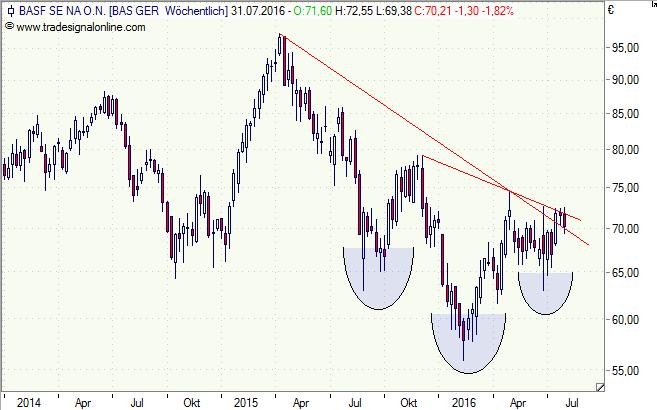 BASF, Aktie, Chart, Analyse