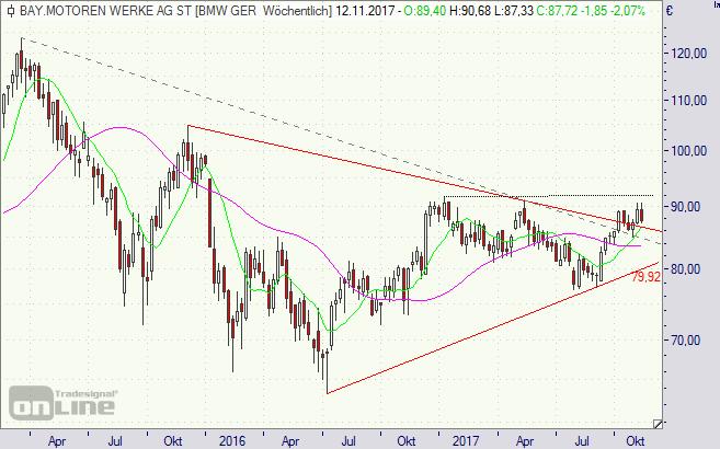 BMW, Aktie, Chart