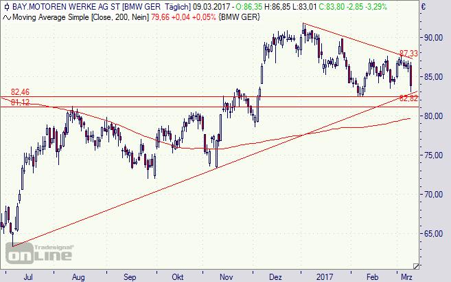 BMW, Aktie, Börse, Chart, Analyse, DAX