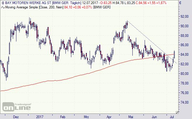 BMW, Aktie, Chart, Börse, Analyse