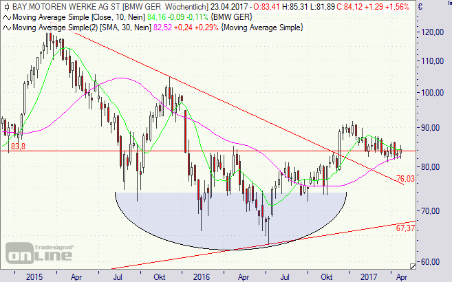 BMW, Aktie, Chart, Börse