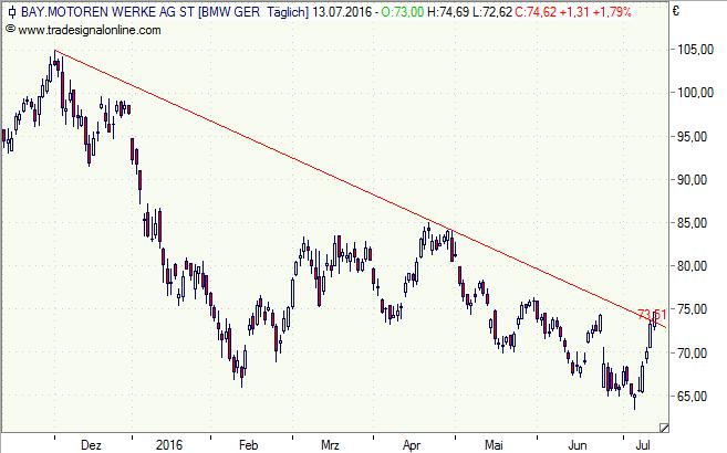 BMW, Aktie, Chart, Analyse