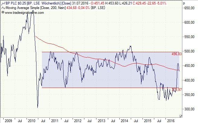 BP, Aktie, Chart, Analyse