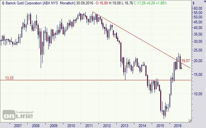 Barrick Gold, Aktie, Chart