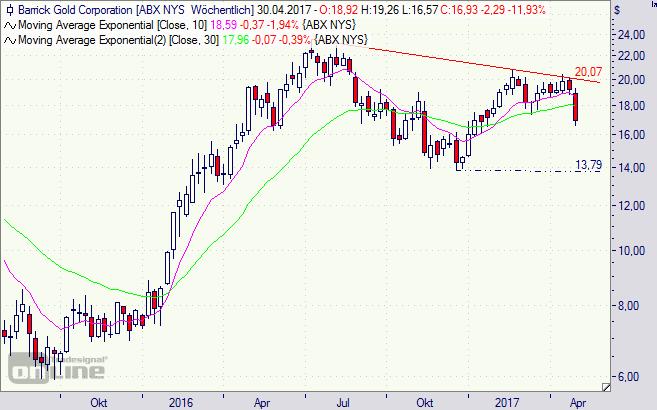 Barrick Gold, Aktie, Börse, Chart
