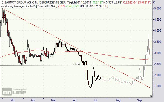 Baumot, Aktie, Chart