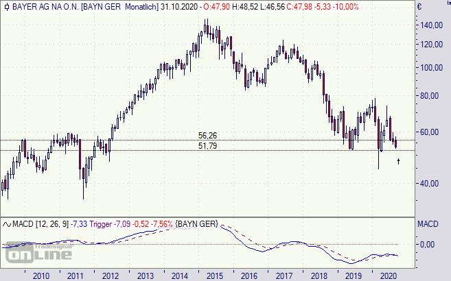 Bayer Aktie Prognose