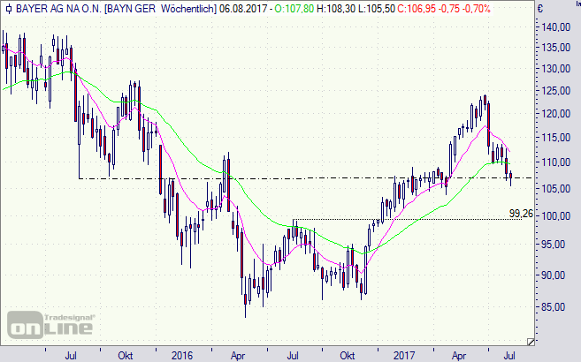 Bayer, Aktie, Chart, Börse