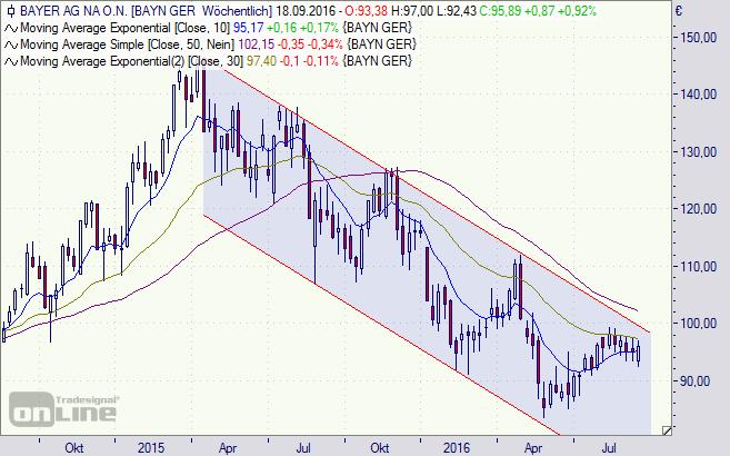 Bayer, Aktie, Chart