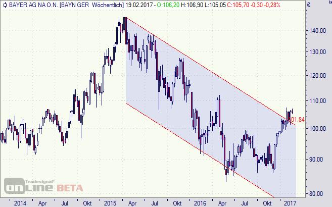 Bayer, Aktie, Chart, Börse, DAX