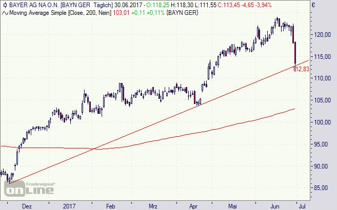 Bayer, Aktie, Chart, Monsanto, Brasilien